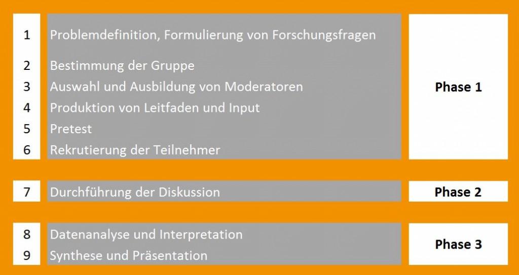 Phasen eines Ablaufschemas für Fokusgruppen Quelle: Salzburg Research, 2015. In Anlehnung an: Bürki 2000, S. 104