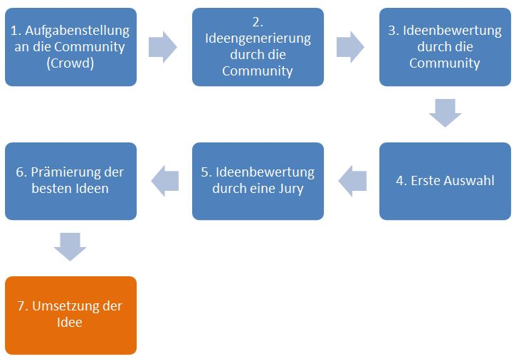 Möglicher Crowdsourcing-Prozess auf einer Plattform