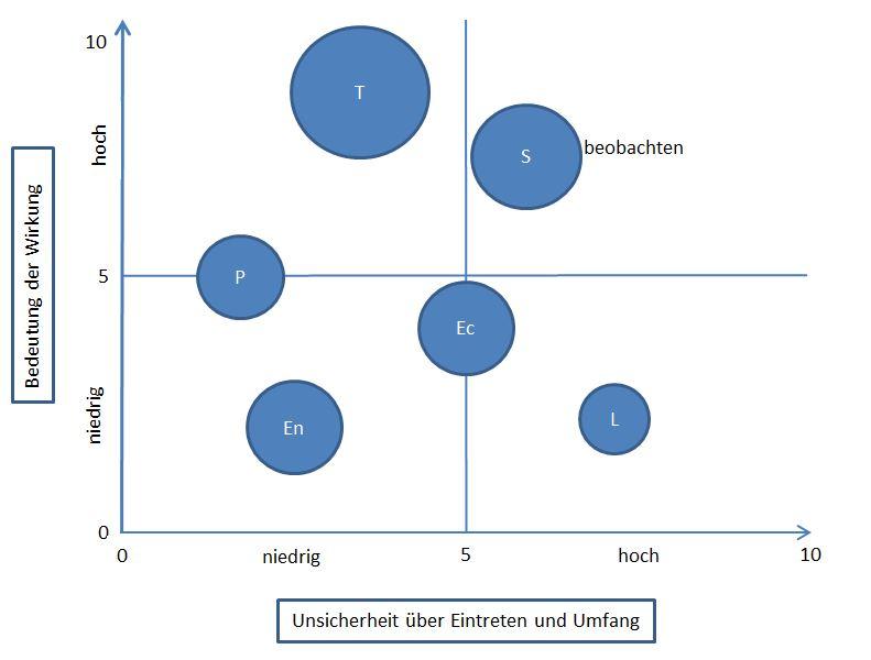 Grafische Darstellung der PESTLE-Analyse Quelle: Salzburg Research, 2015. In Anlehnung an: Eayrs, Ernst und Prexl, 2011, S. 10
