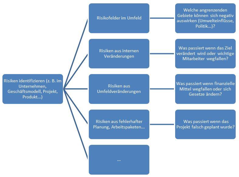 Schritt 1 - Identifikation von Risiken Quelle: Salzburg Research, 2015. In Anlehnung an: Projektmanagement Manufaktur, 2015