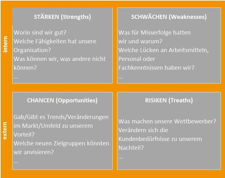 SWOT-Matrix Quelle: Salzburg Research, 2015