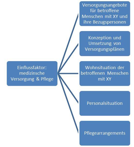 Ermittlung von Deskriptoren zu einzelnen Einflussfaktoren Quelle: Salzburg Research, 2015. In Anlehnung an: Buscher 2011, S. 9
