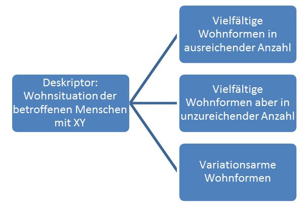 Bildung alternativer Annahmen Quelle: Salzburg Research, 2015. In Anlehnung an: Buscher 2011, S. 11