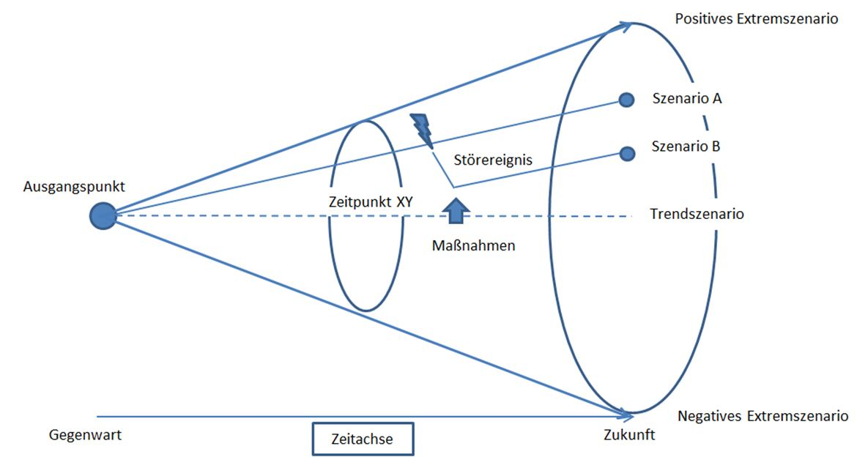 Szenario-Trichter Quelle: Salzburg Research, 2015