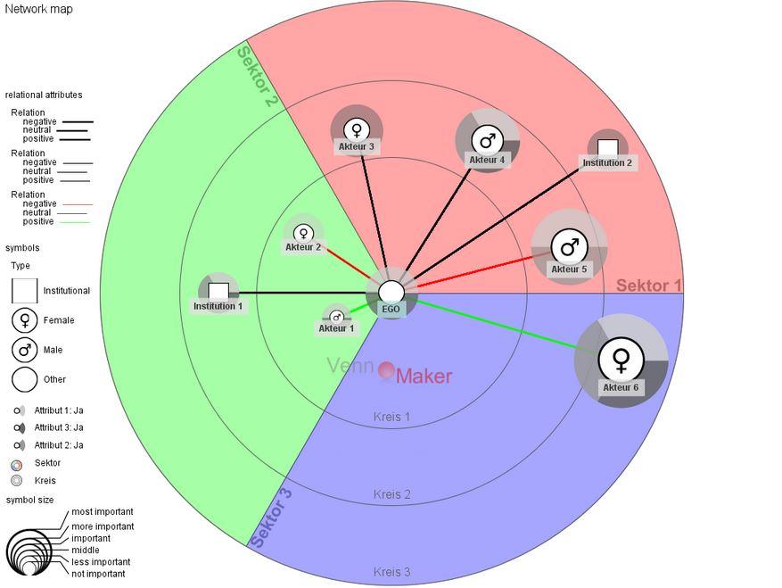 VennMaker – Tool zur Erhebung egozentrierter und interaktiver Netzwerkbeziehungen Quelle: Wikimedia Commons - Kronenwett, 2012