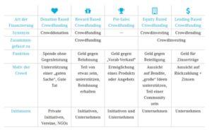 Pirringer Barbara (2016). Crowdfunding und Crowdinvesting. Ein Leitfaden für alternative Projektfinanzierung mit besonderer Betrachtung regionaler Projekte. Online unter: http://www.eisenstrasse.info/uploads/media/e_paper_Crowdfinanzierung_Eisenstrasse.pdf (05/2017)